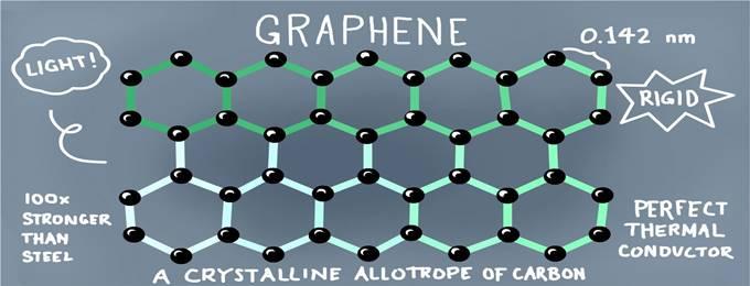 master class: magic of graphene